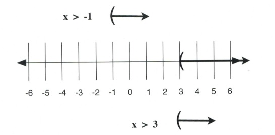 x is greater than −1 and x is greater than 3. Left parenthesis at 3 and right arrow to infinity.