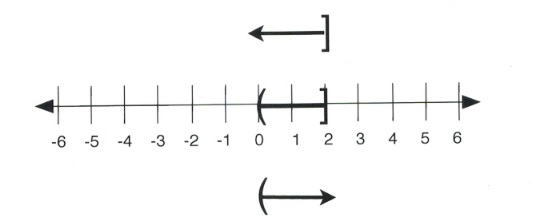 2 ≥ x is greater than 0. Left parenthesis on 0; right square bracket on 2.