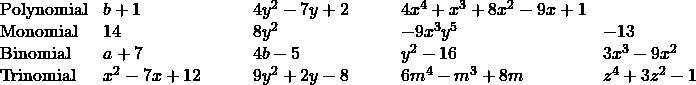 \begin{array}{lllll}\text{Polynomial} & b+1 & 4{y}^{2}-7y+2 \qquad & 4{x}^{4}+{x}^{3}+8{x}^{2}-9x+1&\\ \text{Monomial}& 14& 8{y}^{2} & -9{x}^{3}{y}^{5} & -13 \\ \text{Binomial} &a+7& 4b-5 & {y}^{2}-16 & 3{x}^{3}-9{x}^{2} \\ \text{Trinomial} & {x}^{2}-7x+12 \qquad & 9{y}^{2}+2y-8 \qquad & 6{m}^{4}-{m}^{3}+8m & {z}^{4}+3{z}^{2}-1\hfill \end{array}