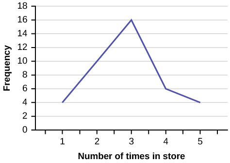 This is a line graph that matches the supplied data. The x-axis shows the number of times people reported visiting a store before making a major purchase, and the y-axis shows the frequency.