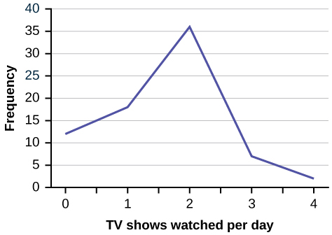 This is a line graph that matches the supplied data. The x-axis shows the number of TV shows a kid watches each day, and the y-axis shows the frequency.