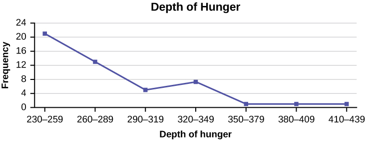 This is a frequency polygon that matches the supplied data. The x-axis shows the depth of hunger, and the y-axis shows the frequency.