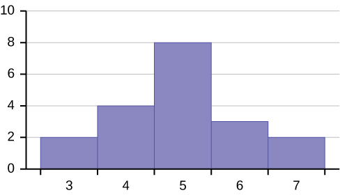 This is a histogram which consists of 5 adjacent bars with the x-axis split into intervals of 1 from 3 to 7. The bar heights peak in the middle and taper down to the right and left.