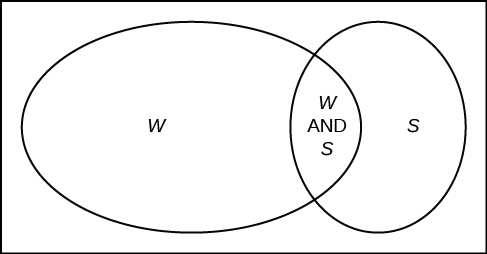This is a venn diagram with one set containing students in clubs and another set containing students working part-time. Both sets share students who are members of clubs and also work part-time.