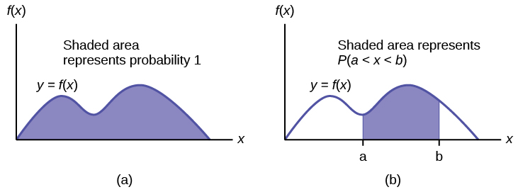 The graph on the left shows a general density curve, y = f(x). The region under the curve and above the x-axis is shaded. The area of the shaded region is equal to 1. This shows that all possible outcomes are represented by the curve. The graph on the right shows the same density curve. Vertical lines x = a and x = b extend from the axis to the curve, and the area between the lines is shaded. The area of the shaded region represents the probability that a value x falls between a and b.