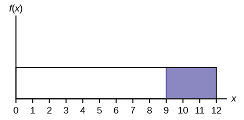 This graph shows a uniform distribution. The horizontal axis ranges from 0 to 12. The distribution is modeled by a rectangle extending from x = 0 to x = 12. A region from x = 9 to x = 12 is shaded inside the rectangle.