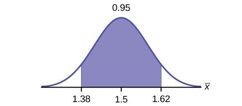 This is a normal distribution curve. The peak of the curve coincides with the point 1.5 on the horizontal axis. A central region is shaded between points 1.38 and 1.62.