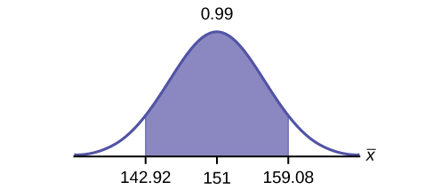 This is a normal distribution curve. The peak of the curve coincides with the point 151 on the horizontal axis. A central region is shaded between points 142.92 and 159.08.