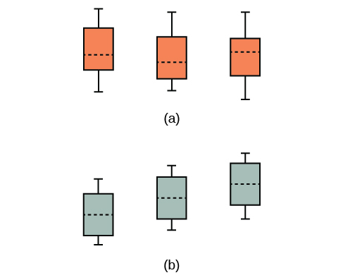The first illustration shows three vertical boxplots with equal means. The second illustration shows three vertical boxplots with unequal means.