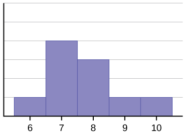 This histogram matches the supplied data. It consists of 5 adjacent bars with the x-axis split into intervals of 1 from 6 to 10. The peak is to the left, and the heights of the bars taper down to the right.