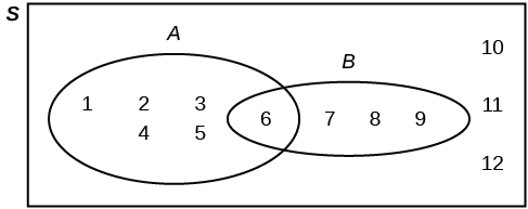 A Venn diagram. An oval representing set A contains the values 1, 2, 3, 4, 5, and 6. An oval representing set B also contains the 6, along with 7, 8, and 9. The values 10, 11, and 12 are present but not contained in either set.