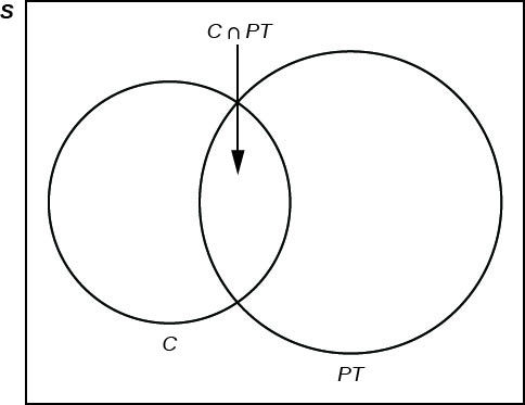 This is a venn diagram with one set containing students in clubs and another set containing students working part-time. Both sets share students who are members of clubs and also work part-time. The universe is labeled S.