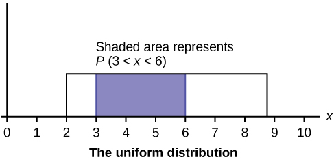This graph shows a uniform distribution. The horizontal axis ranges from 0 to 10. The distribution is modeled by a rectangle extending from x = 2 to x = 8.8. A region from x = 3 to x = 6 is shaded inside the rectangle. The shaded area represents P(3 x < 6).