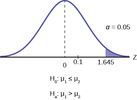 This is a normal distribution curve with mean equal to zero. The values 0 and 0.1 are labeled on the horiztonal axis. A vertical line extends from 0.1 to the curve. The region under the curve to the right of the line is shaded to represent p-value = 0.1799.