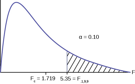 This graph shows a nonsymmetrical F distribution curve. The curve is slightly skewed to the right, but is approximately normal. The value 0.5818 is marked on the vertical axis to the right of the curve's peak. A vertical upward line extends from 0.5818 to the curve and the area to the left of this line is shaded to represent the p-value.