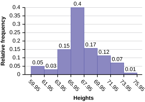 Histogram consists of 8 bars with the y-axis in increments of 0.05 from 0-0.4 and the x-axis in intervals of 2 from 59.95-75.95.