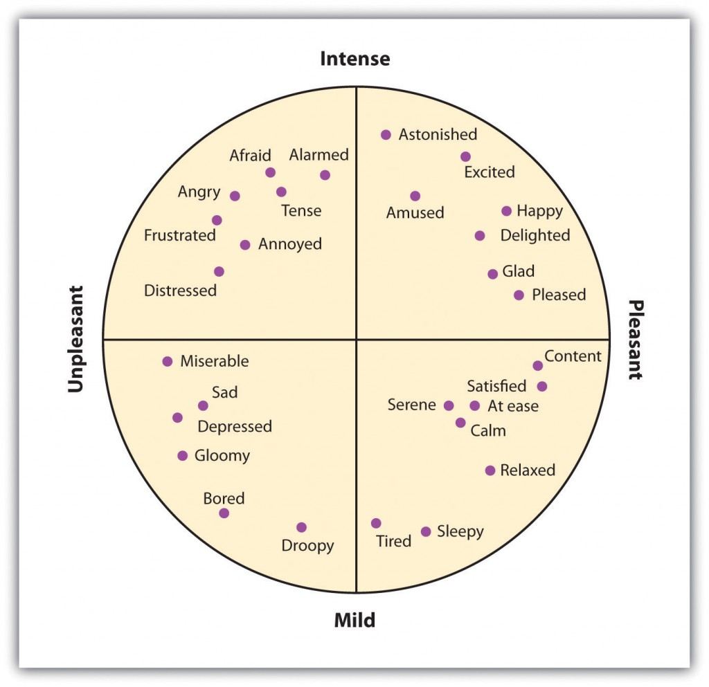 Secondary Emotions. Long description available.