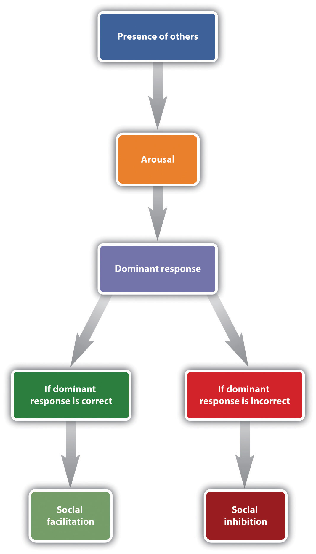 Drive-Arousal Model of Social Facilitation. Long description available.