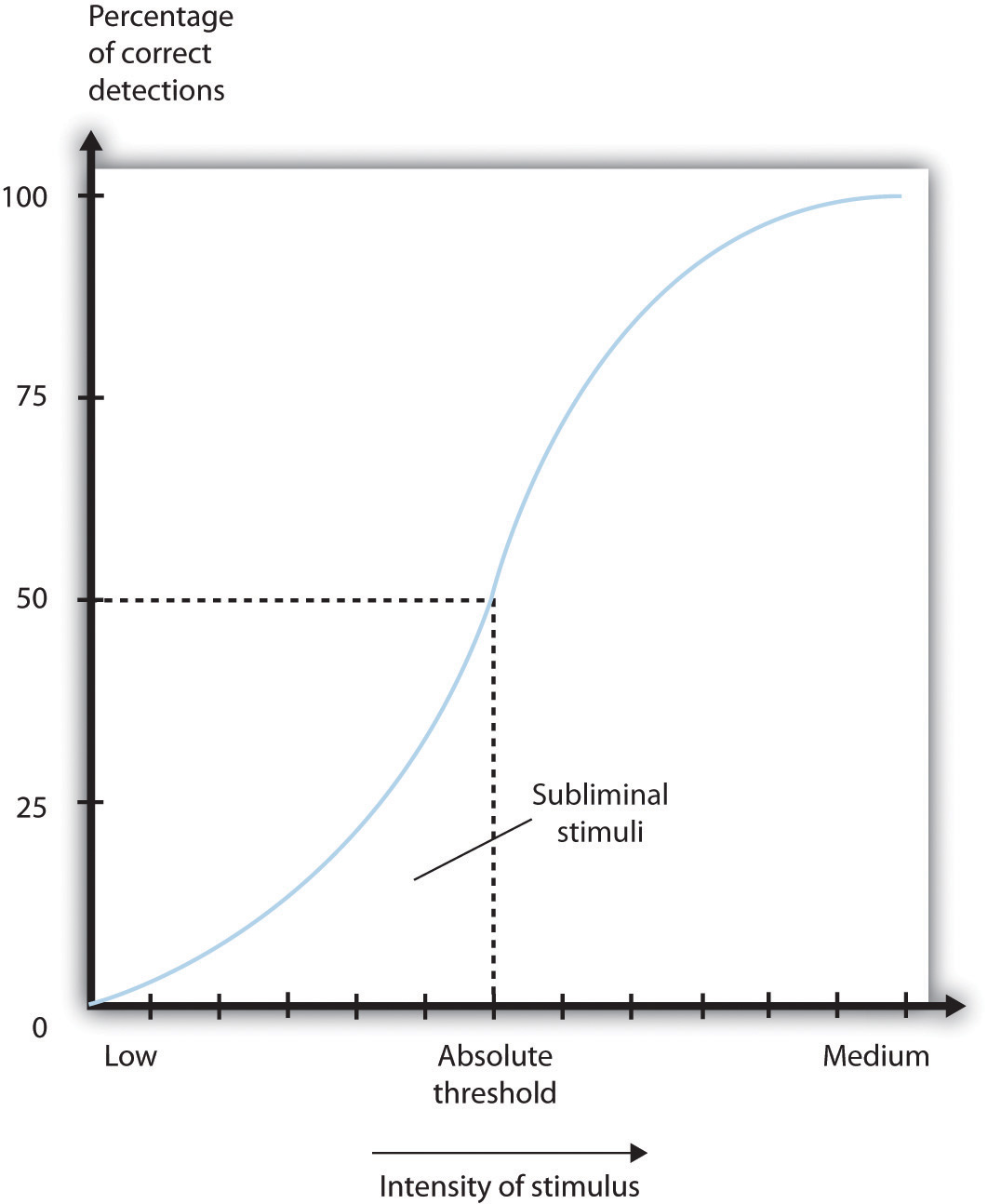 A graph showing a mockup of the absolute threshold. As the intensity of stimulus increases on the X-axis , the percentage of correct detections increases on the Y-axis on an S-shaped curve. Data below the Absolute Threshold point on the X-axis corresponds to data below the 50% point of correct detections, and is labeled subliminal stimuli