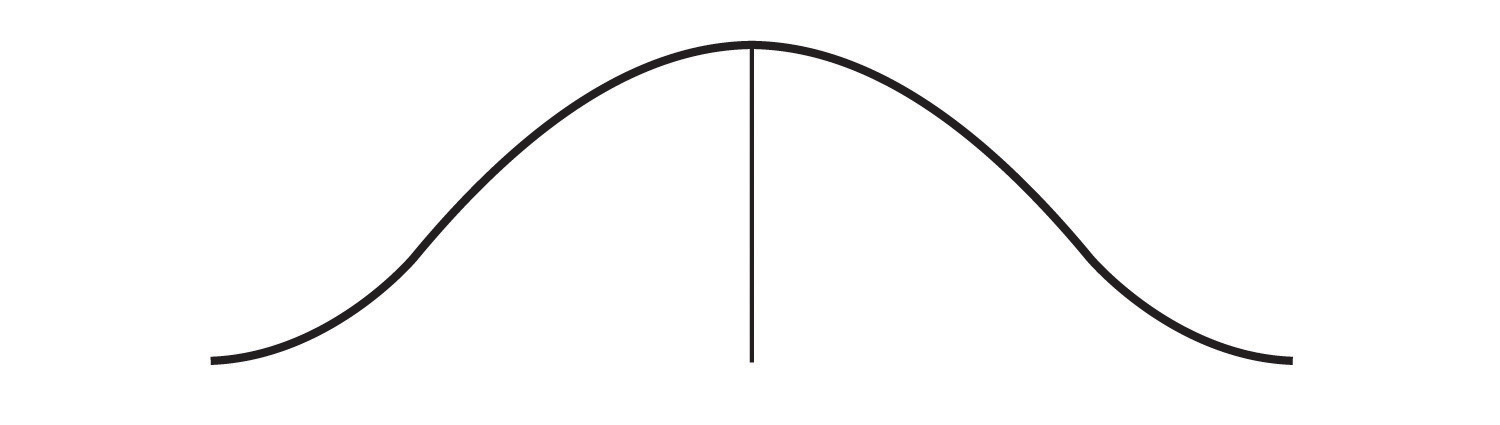A line graph forms a wide bell shape around the central tendency.