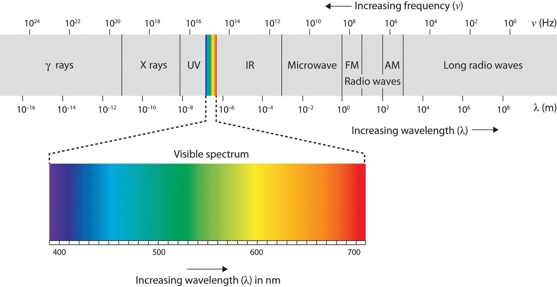 Electromagnetic Spectrum Diagram Blank   Masteri