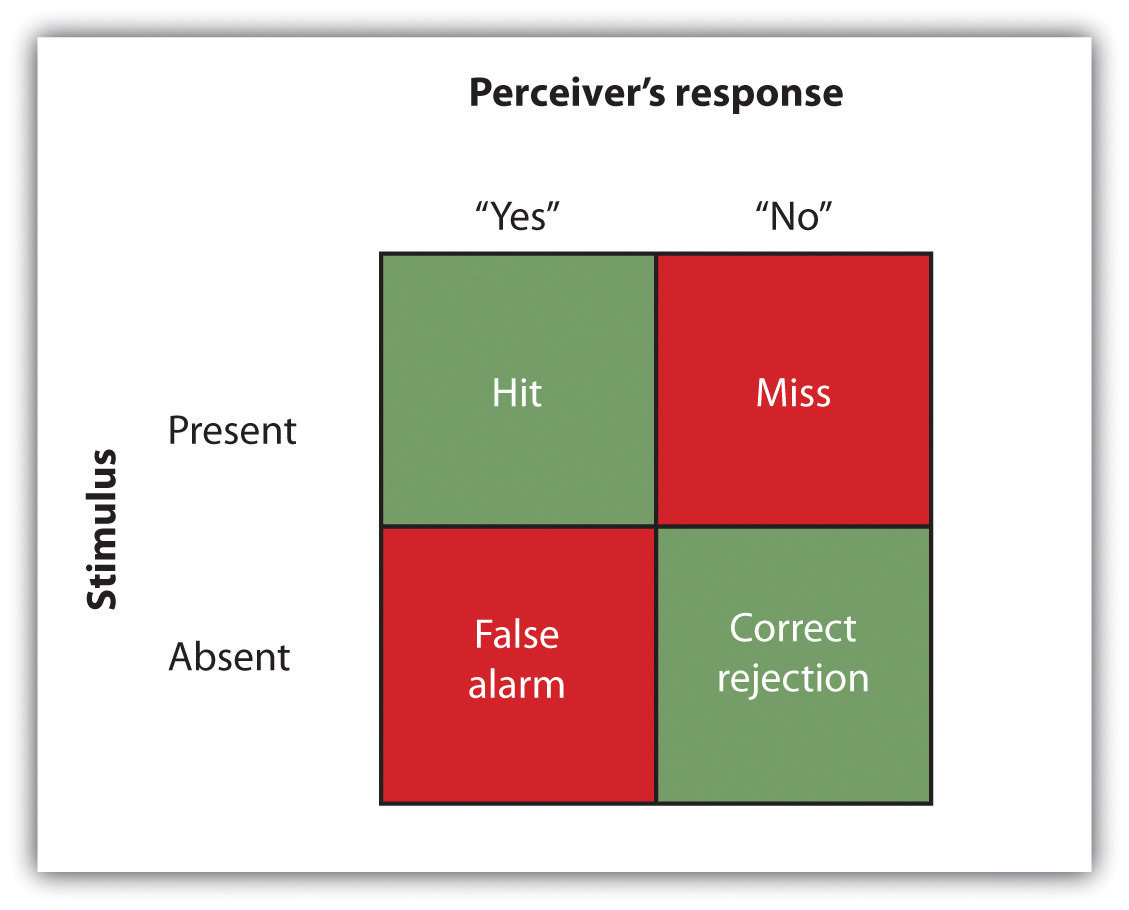 """A 2x2 table presenting the outcomes of a signal detection analysis. The title of the top x-axis says """"Perceiver's response"""" and the left y-axis says """"Stimulus"""". The words """"Yes"""" and """"No"""" correspond to the top columns, and the words """"Present' and """"Absent"""" for the rows. Stimulus Present is a Hit if it is under the perceiver response """"Yes"""" and a Miss if the perceiver's response is """"No"""". The Stimulus Absent corresponds to a false alarm if the perceiver's response is """"Yes"""" and a correct rejection if the perceiver's response is """"No"""""""