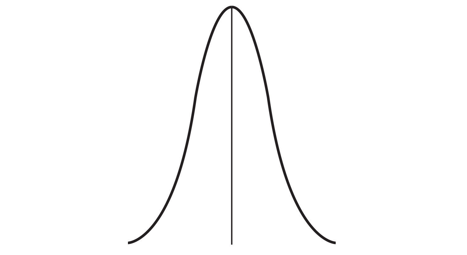 A line graph forms a narrow bell shape around the central tendency.