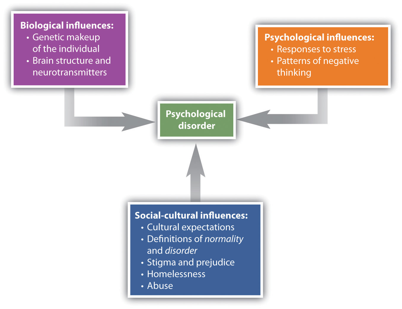 13 1 Psychological Disorder: What Makes a Behaviour Abnormal
