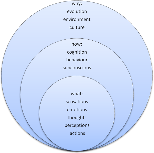 Three elements of phsychology. Long description available.