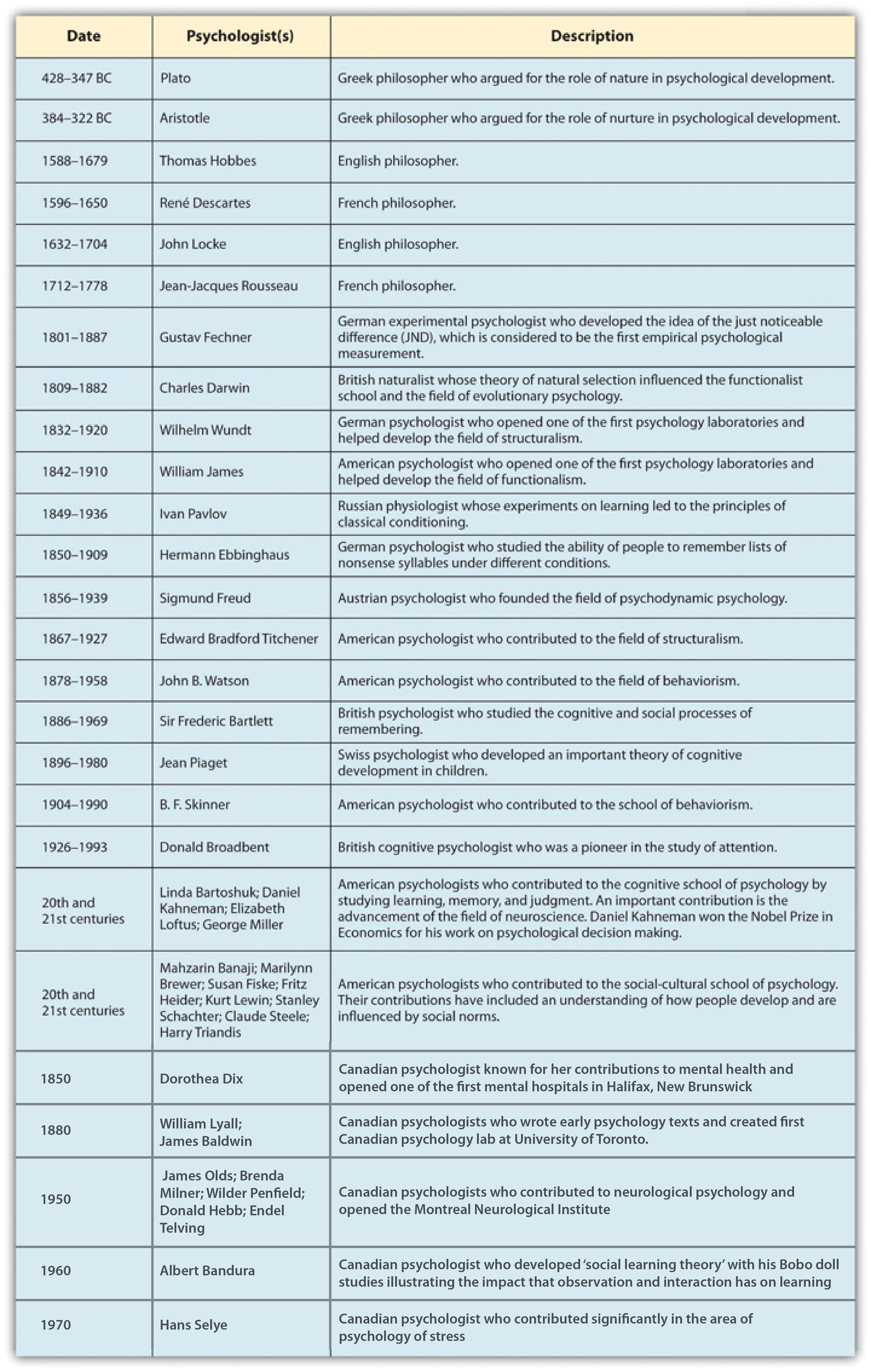 history of psychology timeline They say that psychology has a long past, but a short history learn more about how psychology began, its history, and where it is today.