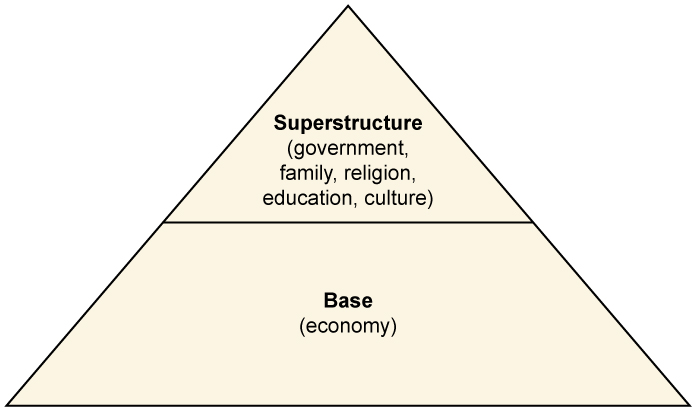 primitive society in economics