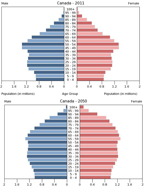 Two population pyramids, each showing separate data for males and females. One is for age distribution for 2011; the second is for 2050.