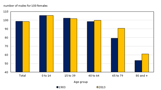 Figure 13.6. Sex ratio by age group, 1983 and 2013, Canada. This Statistics Canada chart shows that women live significantly longer than men. However, over the past two decades, men have narrowed the percentage by which women outlive them. (Graph courtesy of Statistics Canada, 2013c)