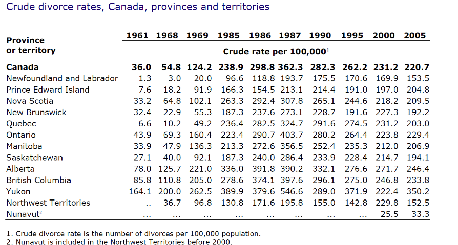 Chapter 14 marriage and family introduction to sociology 1st crude divorce rate in canada provinces and territories 1961 2005 after peaking solutioingenieria Image collections