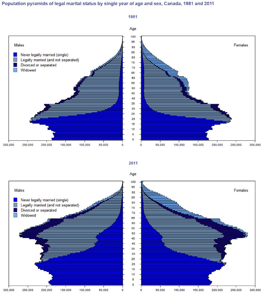 As shown by these population pyramids of marital, more young people are choosing to delay or opt out of marriage (Milan, Anne. 2013; Population pyramids courtesy of Statistics Canada).