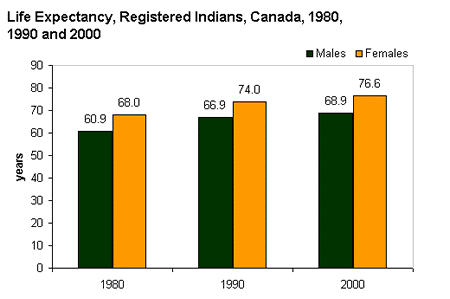 Graph depicting life expectancy rates among aboriginal men and women in Canada in 1980, 1990, & 2000.