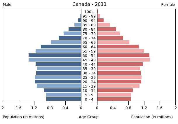 A pyramid graph depicting the 2011 population of Canada, grouped by age.