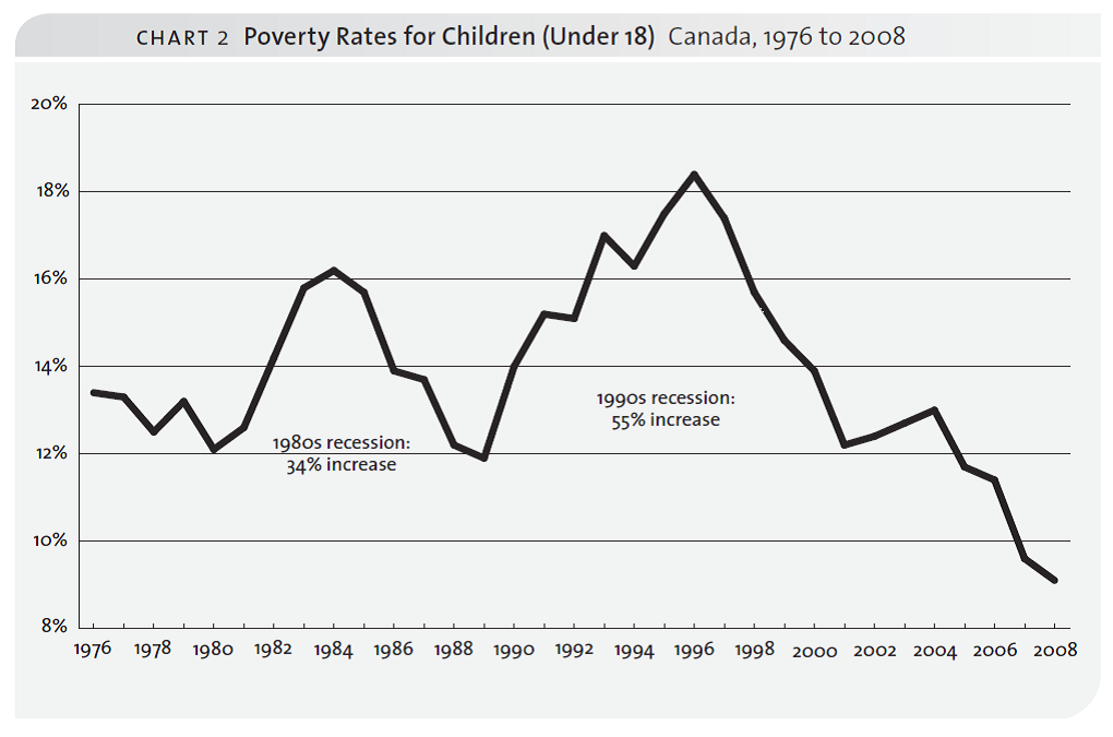 Graph showing the poverty rates for children in Canada from 1976 to 2008.