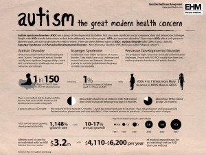 An image of a document decribing statistics on autism.