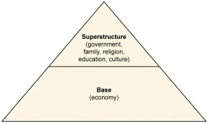 A pyramid: the base is the economy, which supports government, religion, education, and culture