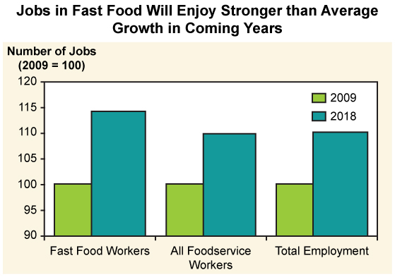 A bar graph that projects a significant growth in the number of fast food jobs from 2009 to 2018.