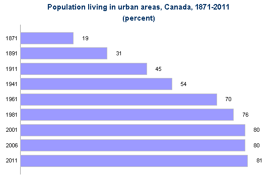 The percentage of Canadians living in urban areas grew from 19% in 1871 to 81% in 2011.