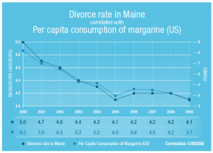 Statistics show that divorce rates in Maine and the consumption of margarine fell at the same rate