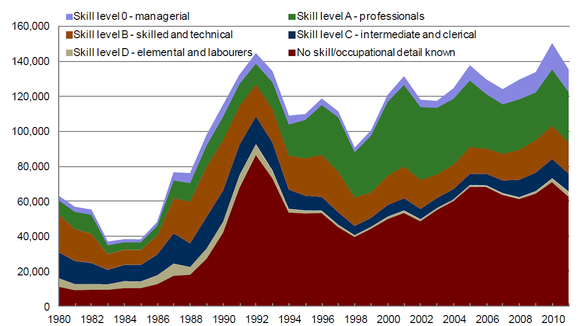 Graph of skill levels of permanent residents intending to work in Canada, 1980-2011.