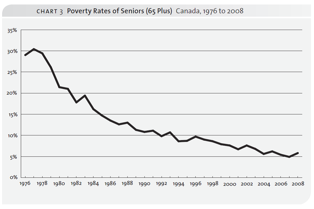 A graph showing decreasing poverty rates for seniors in Canada from 29% in 1976 to 6% in 2008.