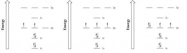 Electron configuration energy diagrams for carbon ... Carbon Electron Configuration