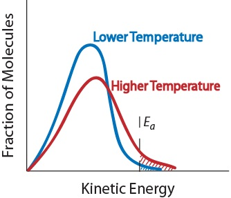 why does temperature affect the rate of diffusion