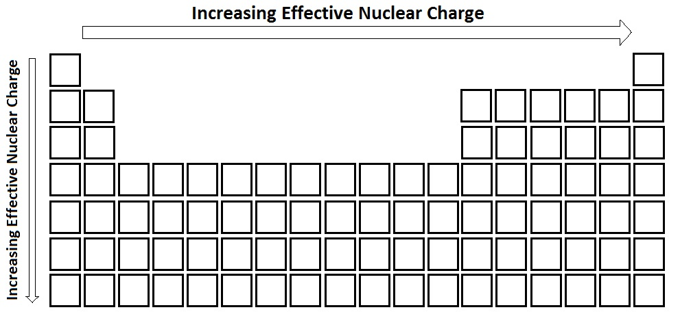 periodic table effective nuclear charge 88775 designtv