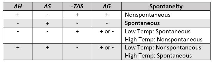Gibbs Free Energy Spontaneous Chart
