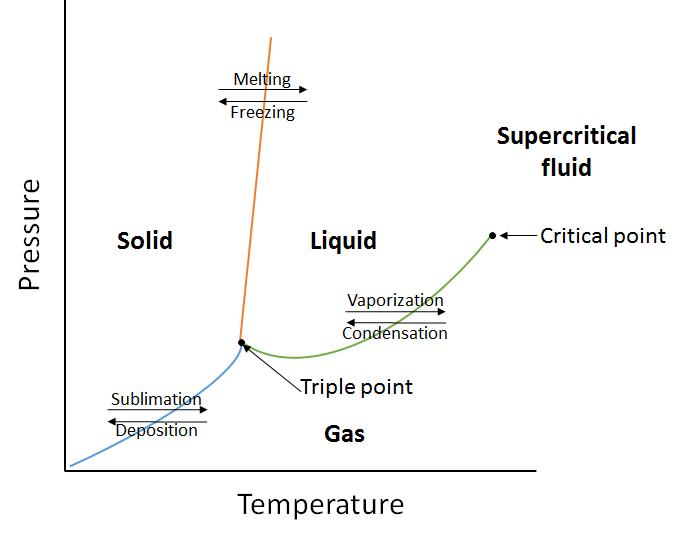 Properties Of Liquids  U2013 Introductory Chemistry  U2013 1st